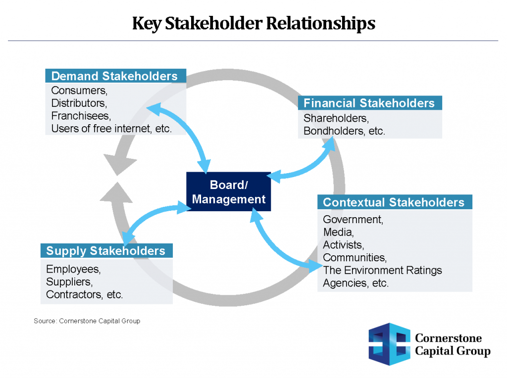 financial stakeholders Stakeholders all parties that have an interest, financial or otherwise, in a firm-stockholders, creditors, bondholders, employees, customers, management, the community, and the government stakeholders all persons and institutions that have an interest in seeing a venture or company succeed stakeholders include shareholders, management, employees, the.