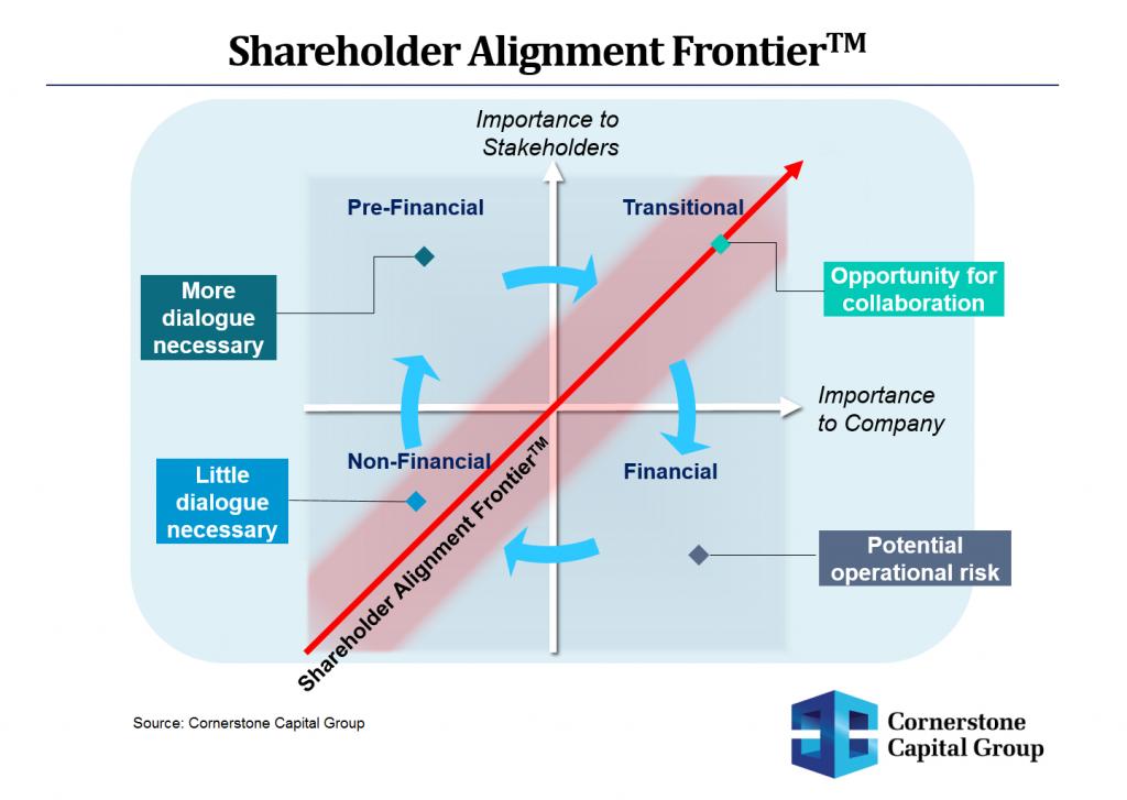 Shareholder-Alignment-Frontier